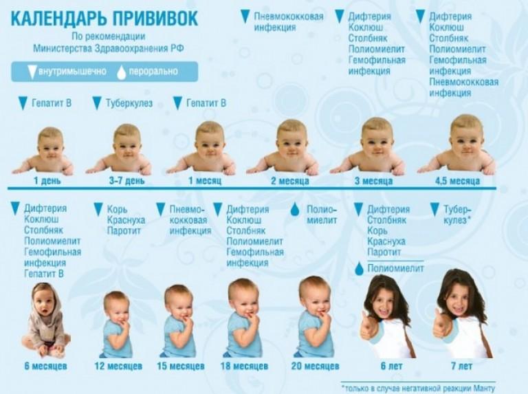 Прививки детсад 18 Гай